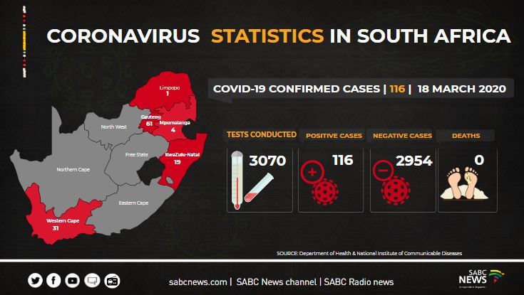 Credit to: Department of Health and SABC News
